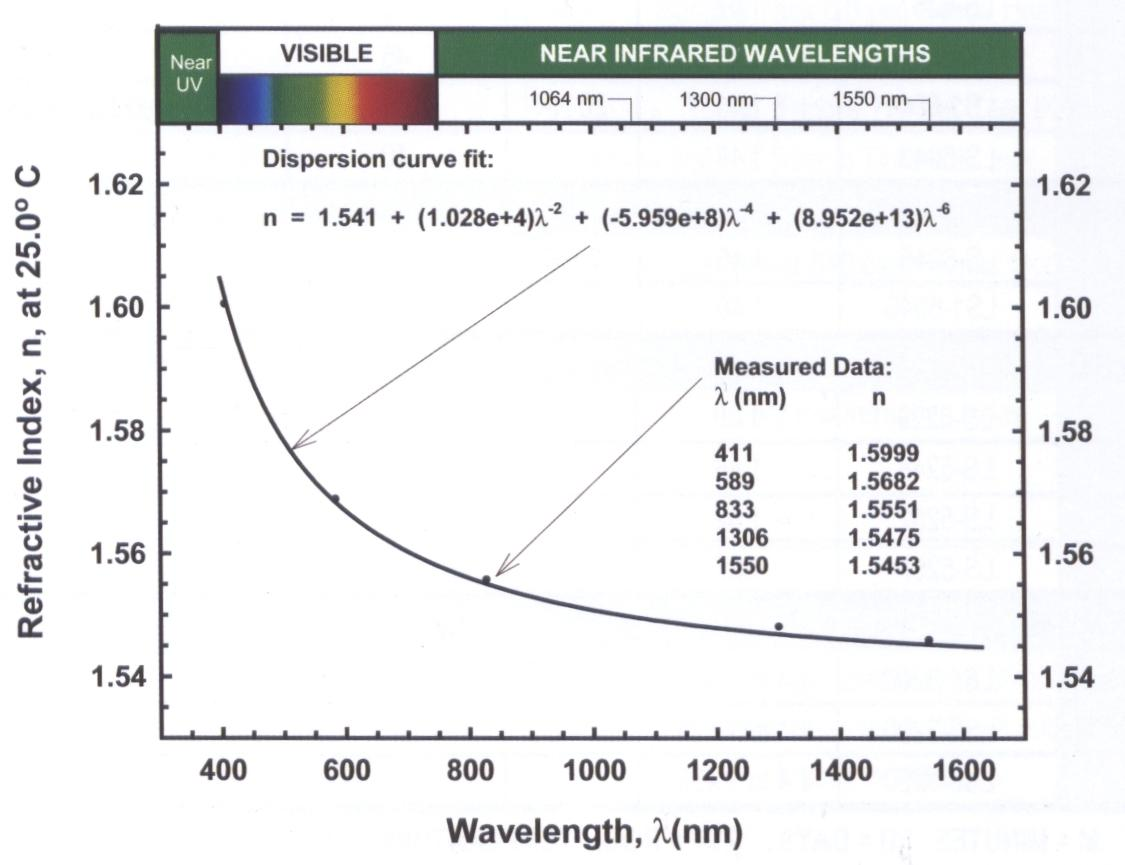 wavelength vs refractive index A plot of refractive index vs dispersion wavelength is called a dispersion curve different glass types exhibit different dispersion curves, as shown below.